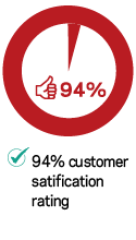 94% customers satisfaction rating